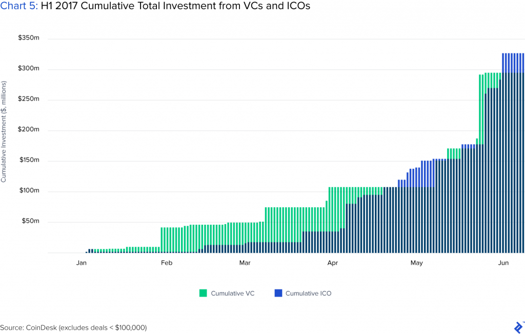 ICO fundraising surpassed VC investment in June 2017
