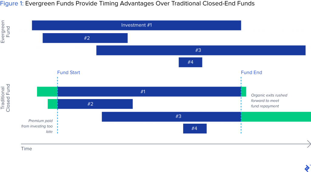 Timing advantages of evergreen funding in venture capital fund structures