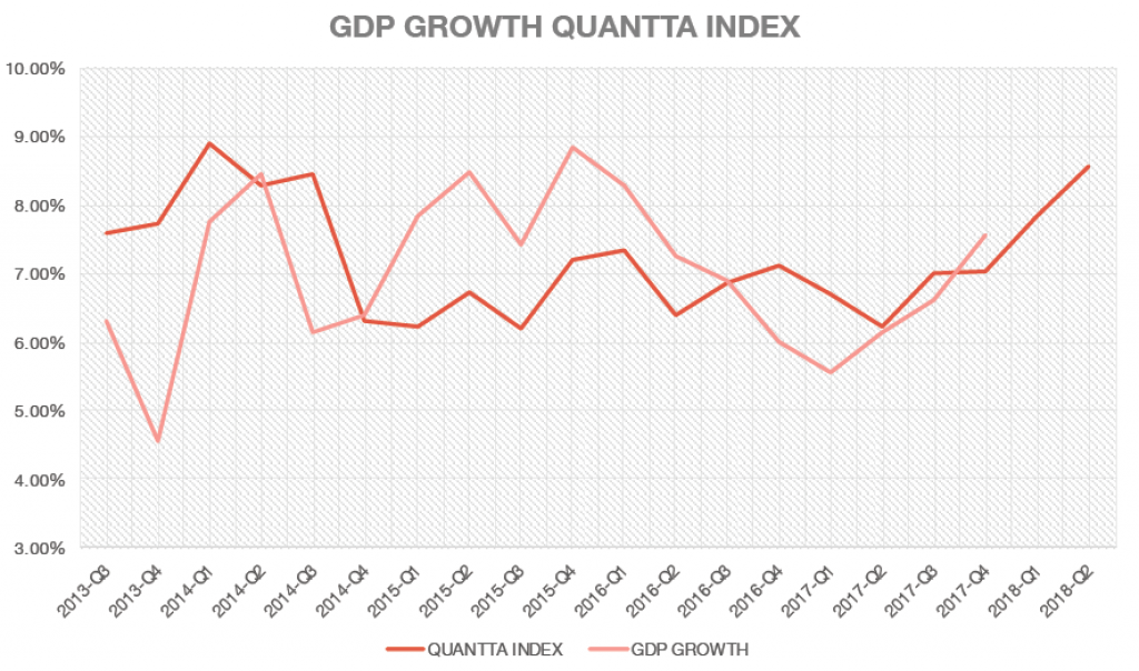 Quantta collaborates with NITI Aayog to predict a GDP Growth Rate of 7.83%