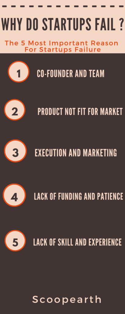 startups.fail