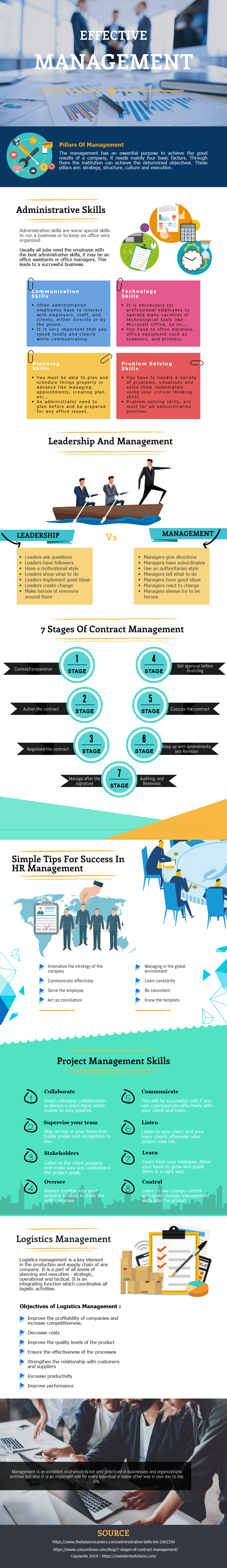 Administrative Management System, Principles And Uses  [ Infographics ]