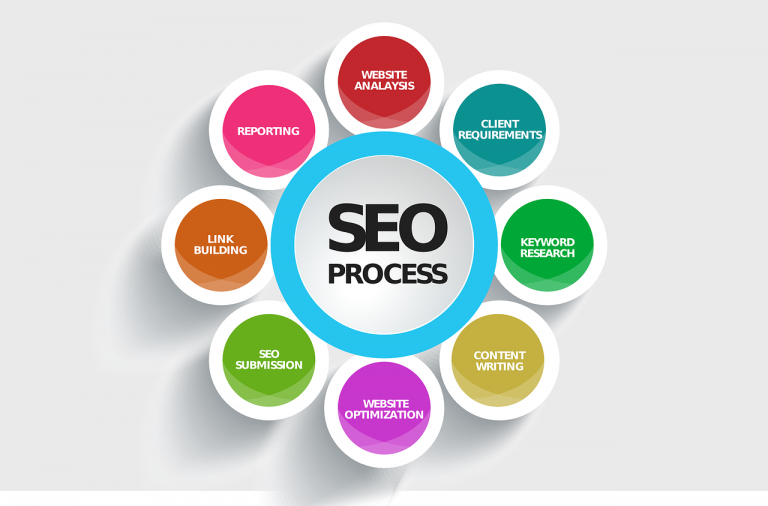 SEO: Why Is It So Important for Your Business?